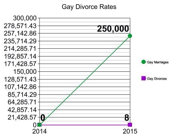 divorce statistcis Gay
